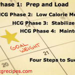Intro to the HCG Diet HCG Phase 1-4  4 Steps to Permanent Weight Loss